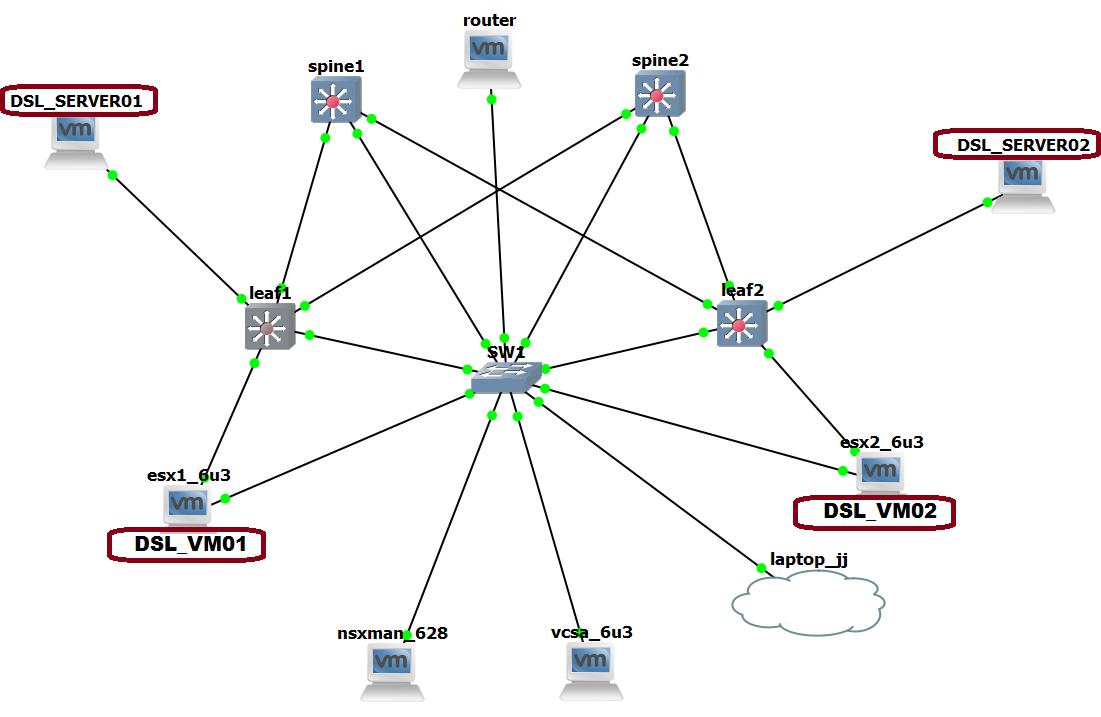 NSX & Cumulus #2 - Cumulus VX Clos Fabric + VTEP Integration